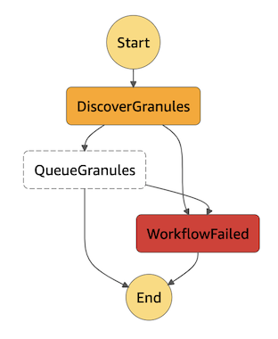 Graph of AWS Step Function execution showing a failing workflow